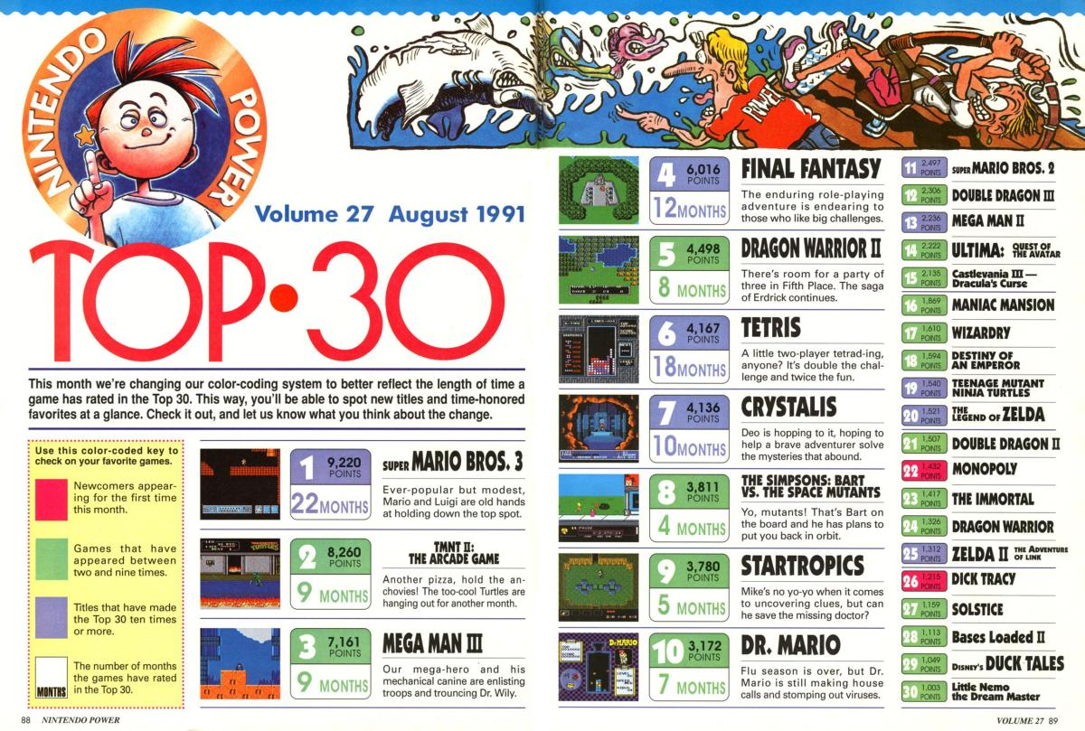 The Top 30 Ranking for Nintendo Power #27